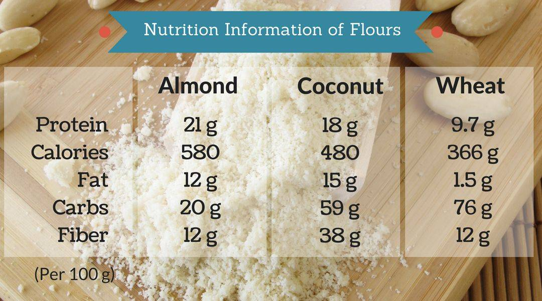 Nutrition information almond vs. coconut and wheat flour.