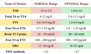 Chart of normal and optimal thyroid TSH levels.