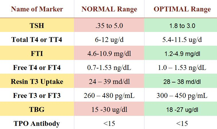Chart of normal and optimal thyroid levels values: Thyroid stimulating hormone TSH, T4 and T3