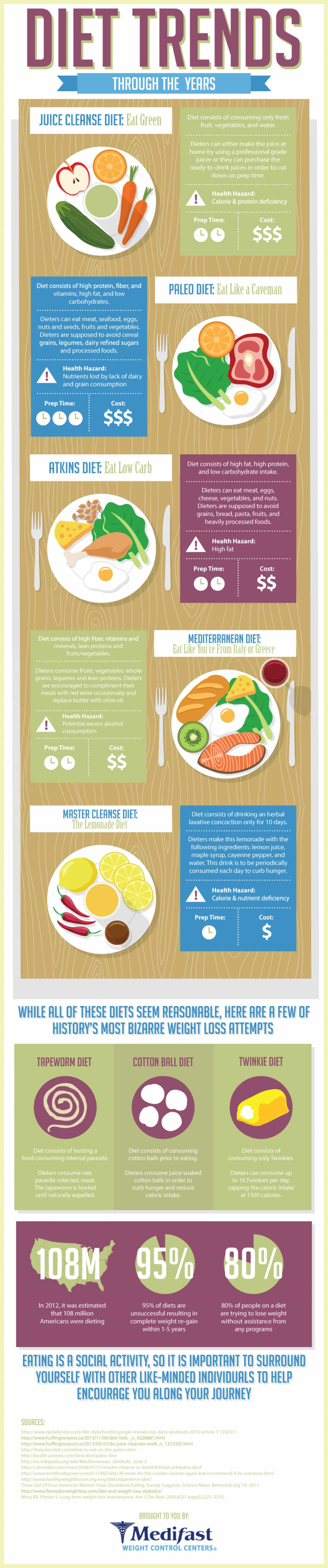 the atkins diet vs the food