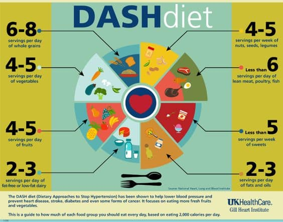 What is DASH diet about