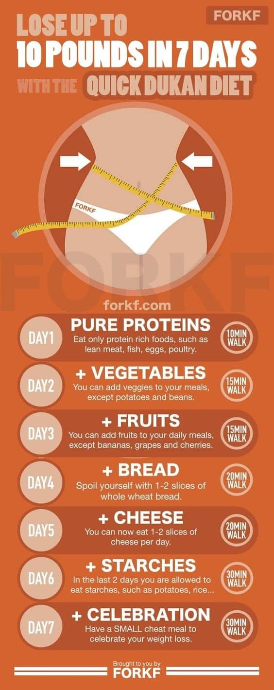 Dukan diet cheat sheet